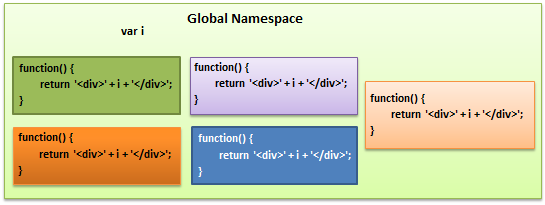 how to make global function javascript