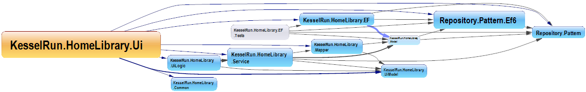 Dependency Graph Assemblies